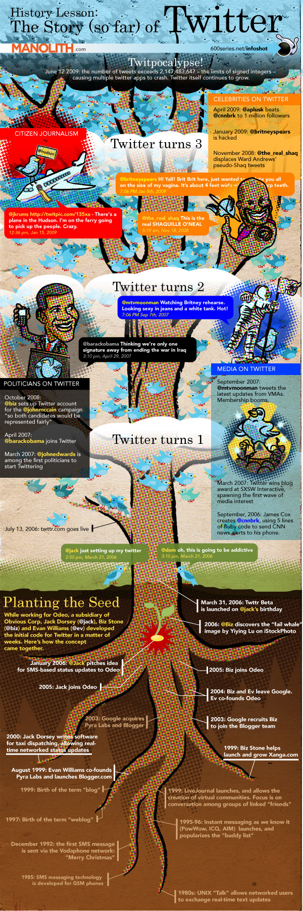 Twitter.com will celebrate tomorrow its first 4 years. Time for a little history lesson from Twitter in a nice overview: