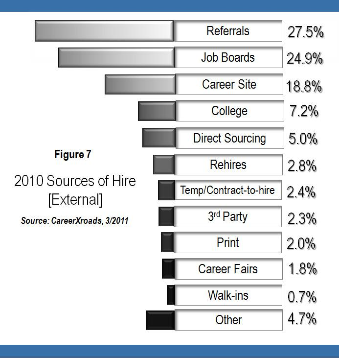 CareerXroads Finds Out in Annual Source of Hires Study CareerXroads releases its 10th Annual Sources of Hire (SOH) Study – a snapshot of how large, highly-competitive, high-profile firms find their employees. Tracking and monitoring the sources of actual hires tells companies where to dedicate their hiring resources and tells job […]