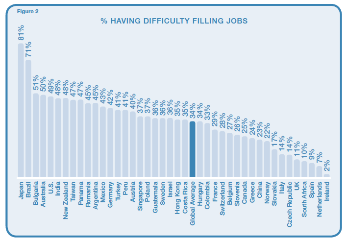 ManpowerGroup surveyed nearly 40,000 employers across 41 countries and territories as part of its annual Talent Shortage Survey. Globally, 34 percent of employers say they are having difficulty filling positions, the three most challenging of which are Skilled Trades, Engineers and Sales Representatives. The reasons most often cited are lack […]