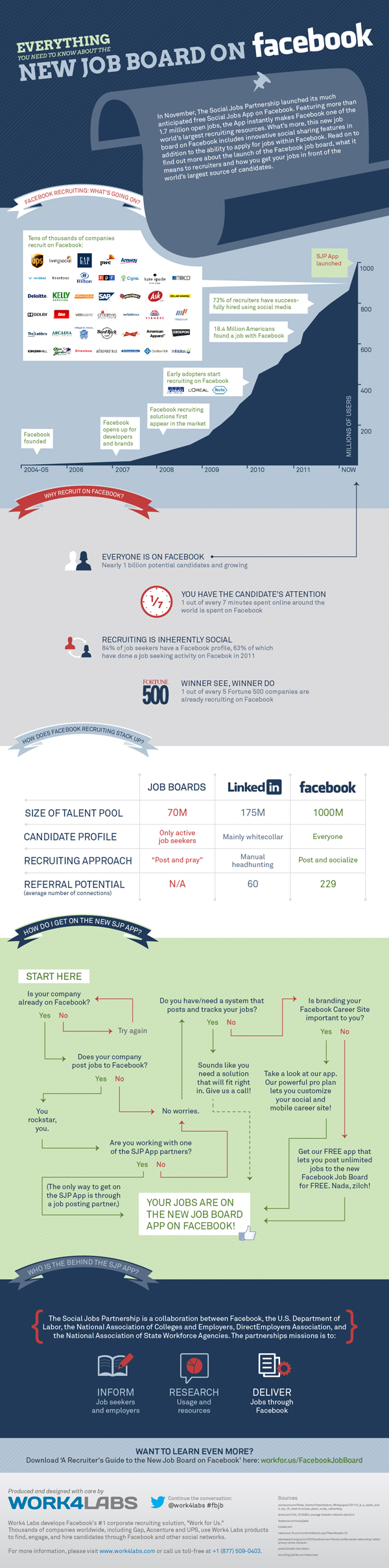 everything you need to know about the new facebook jobboard interested