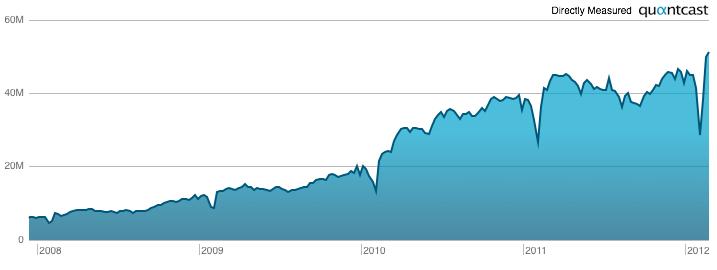 LinkedIn Unique Visitors 2013 per week