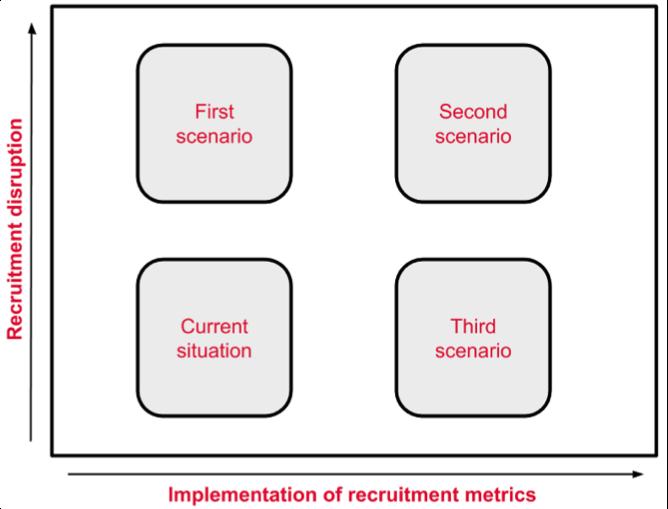 LinkedIn based recruitment scenarios