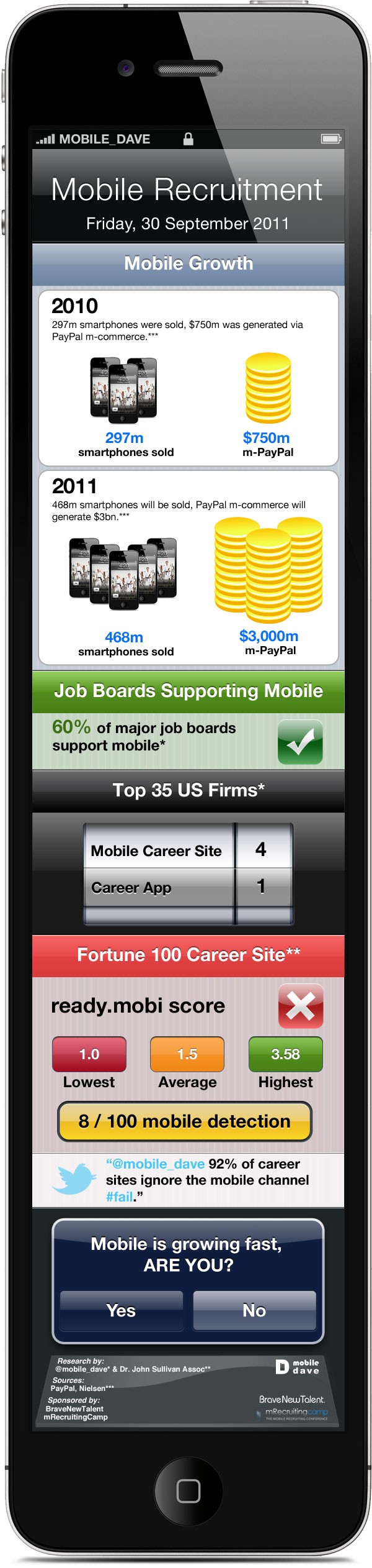 Recruiting leaders that ignore mobile should be waterboarded according to Dr. John Sullivan, a well-known thought leader in HR. Career sites are not mobile friendly but the way we consume information is going via the mobile web at a huge pace. Due to the explosion of the smartphone and tablet […]