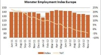 It was inevitable, but nevertheless it is a sign of the times that Monster will no longer be producing the monthly Monster Employment Index (MEI) reports. The official announcement, released on 9th of Januari 2013, reads: Starting this month, we will no longer be producing the monthly Monster Employment Index […]