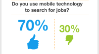 Simply Hired Releases 2013 Mobile Recruiting Outlook Who: Simply Hired®, a technology company that operates one of the world's largest job search engines, today released its 2013 Mobile Recruiting Outlook. What: Mobile technology is changing the way people search – in fact, according to iSuppli smartphones now make up nearly 50 percent of the mobile […]