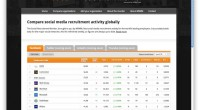 No, but the new Social Recruitment Monitor does contain an interesting list of Facebook Career Pages from the Top 200 firms in the world. According to its press release: The Social Recruitment Monitor is the world's first online tool to accurately measure and rank the social media recruitment activities of […]