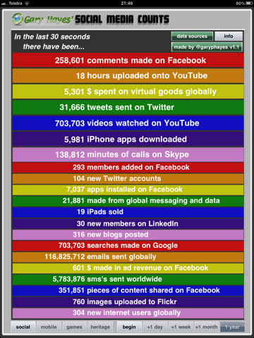 Popular social media platforms are amongst the most visited sites and, nowadays, one of the most popular activities on mobile phones. You've probably heard that before but what this REALLY means is shown in this amazing and hypnotic real time display of 48 user, content and business metrics across social […]