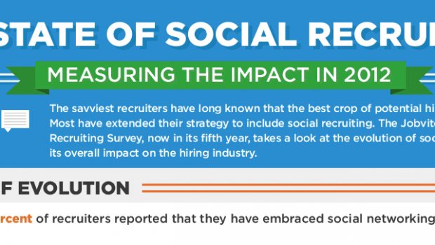 While LinkedIn continues to dominate social recruiting at 93% adoption (up from 87% in 2011 and 78% in 2010), Facebook and Twitter saw bigger growth margins in the past twelve months. Here are some more results from the Jobvite 2012 Social Recruiting Survey: 2/3 of recruiters now use Facebook, a […]