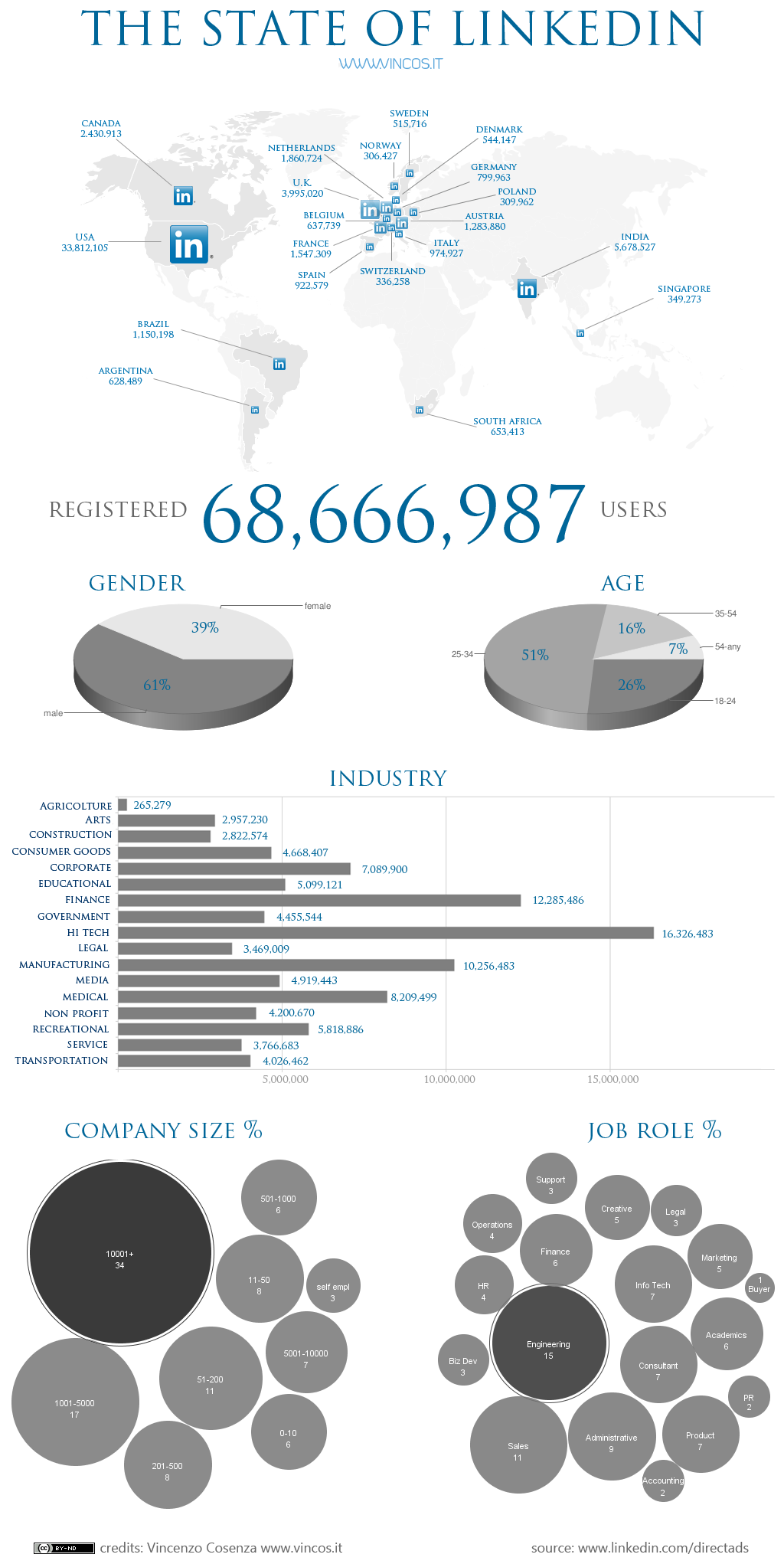 I recently presented some statistics and trends 2010 about LinkedIn, based on directly measured visitor stats. Another way of getting a better understanding of the demographics of the LinkedIn user is the LinkedIn Direct Ads section. In the infographic below an overview is given of some interesting numbers about member...